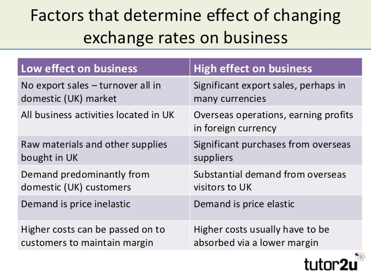 exchange rates and their affect on trade In a cross-currency carry trade, investors borrow in the currency of a country with low interest rates and lend or invest in the currency of a country with high interest rates, earning a profit from the spread between the two rates after exchange rate differences are taken into account.