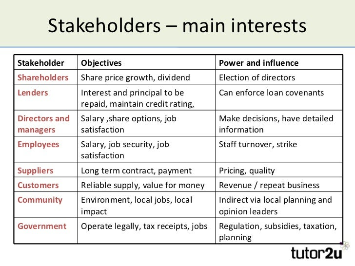 how stakeholders influence aims and objectives When someone first sets up in business, he/she may have some unstated aims or objectives - for example to survive for the first year other businesses may wish.