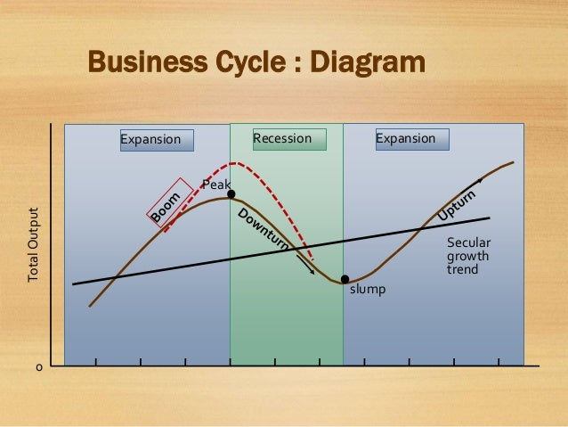 the depression recession and business cycle essay Essay on business cycle  diagram of four phases of business cycle the four phases of business cycles are  policy for a recession/depression is to increase.