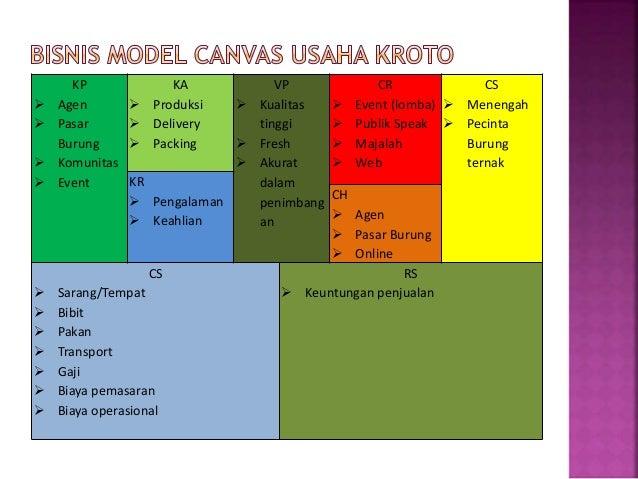 Bussiness Plan Dan Bisnis Model Kanvas Usaha Kroto Universitas Indr