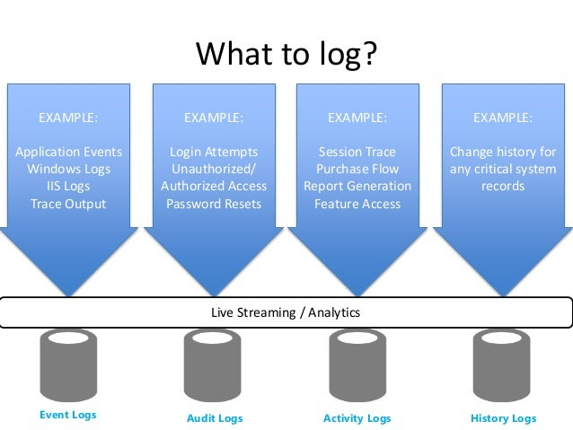 The Ultimate Logging Architecture You Know You Want It on Iis Web Application Architecture Diagram