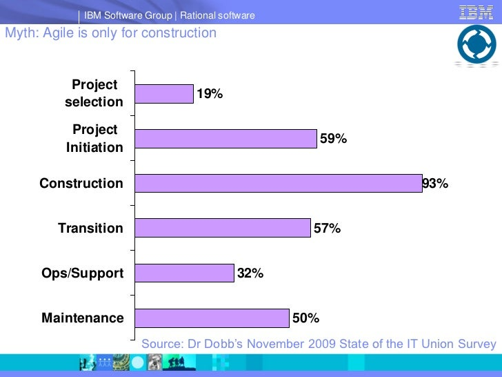 IBM Software Group   Rational software Myth: Agile is only for construction              Project                          ...