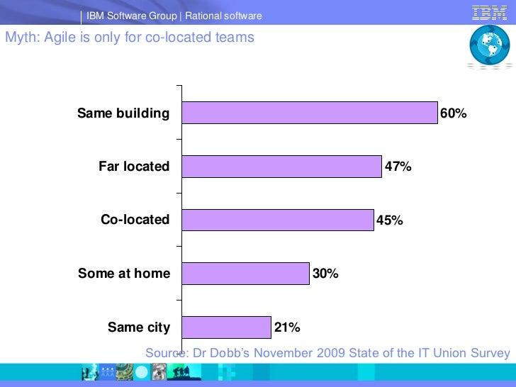 IBM Software Group   Rational software  Myth: Agile is only for co-located teams                Same building             ...