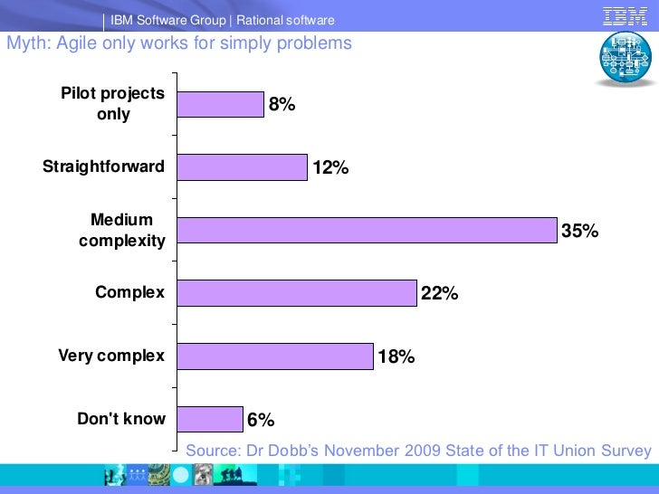 IBM Software Group   Rational software Myth: Agile only works for simply problems        Pilot projects            only   ...