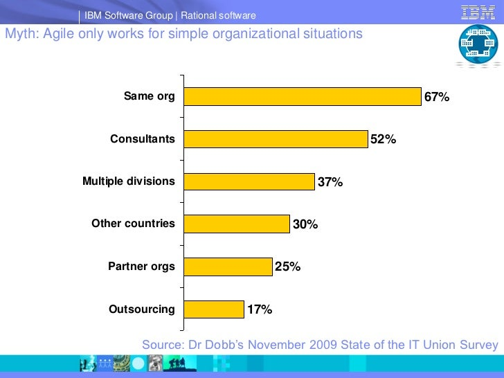 IBM Software Group   Rational software Myth: Agile only works for simple organizational situations                        ...