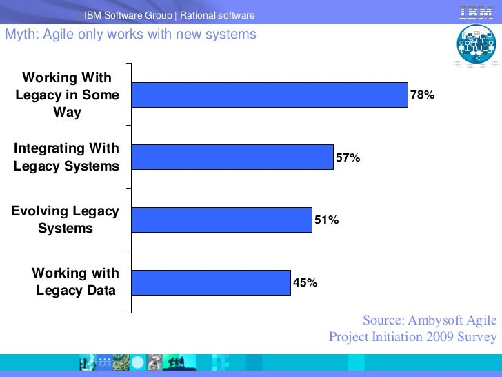 IBM Software Group   Rational software  Myth: Agile only works with new systems     Working With  Legacy in Some          ...