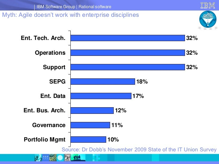 IBM Software Group   Rational software  Myth: Agile doesn't work with enterprise disciplines          Ent. Tech. Arch.    ...