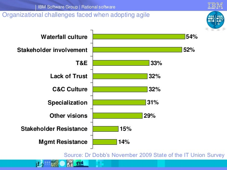IBM Software Group   Rational software Organizational challenges faced when adopting agile                Waterfall cultur...