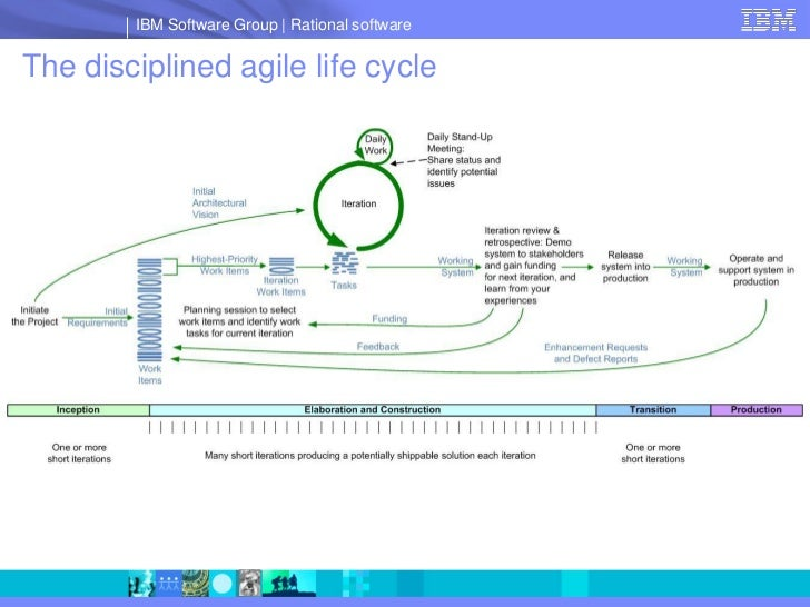IBM Software Group   Rational software  The disciplined agile life cycle