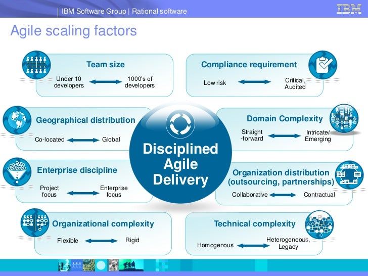 IBM Software Group   Rational software   Agile scaling factors                         Team size                         C...