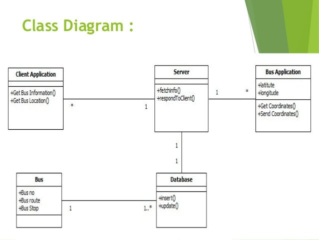 Backend database class diagram wiring diagram database bus tracking application in android rh slideshare net list sql database diagram database diagram of implemented ccuart Image collections