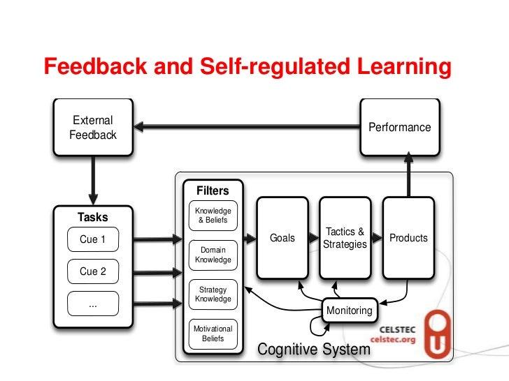 Awareness, Feedback, Self-regulation