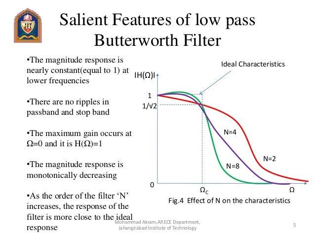 Butterworth filter