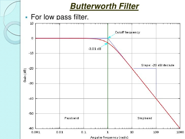 Butterworth filter design