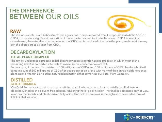 Plus CBD Oil - Hemp-Derived CBD: 10 Things You Need To Know - 웹