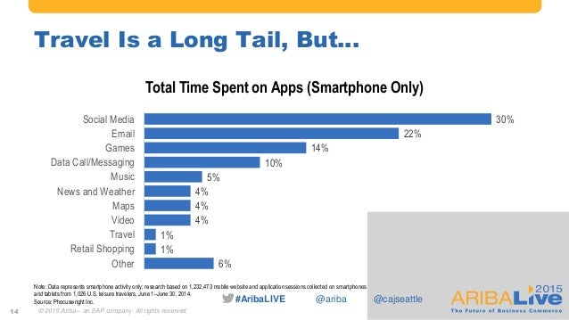 #AribaLIVE @ariba Travel Is a Long Tail, But… 14 6% 1% 1% 4% 4% 4% 5% 10% 14% 22% 30% Other Retail Shopping Travel Video M...