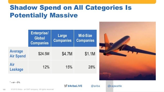 #AribaLIVE @ariba Shadow Spend on All Categories Is Potentially Massive Enterprise/ Global Companies Large Companies Mid-S...