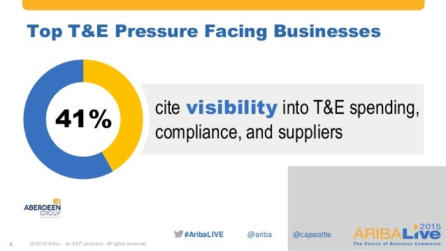 #AribaLIVE @ariba Top T&E Pressure Facing Businesses 3 41% cite visibility into T&E spending, compliance, and suppliers © ...