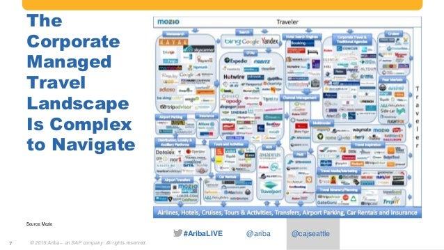 #AribaLIVE @ariba The Corporate Managed Travel Landscape Is Complex to Navigate 7 Source: Mozio © 2015 Ariba – an SAP comp...