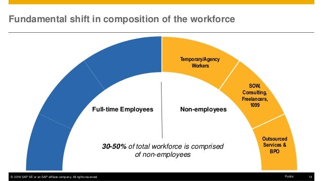 Elevate Your Services Procurement Practices and External Workforce Ma…