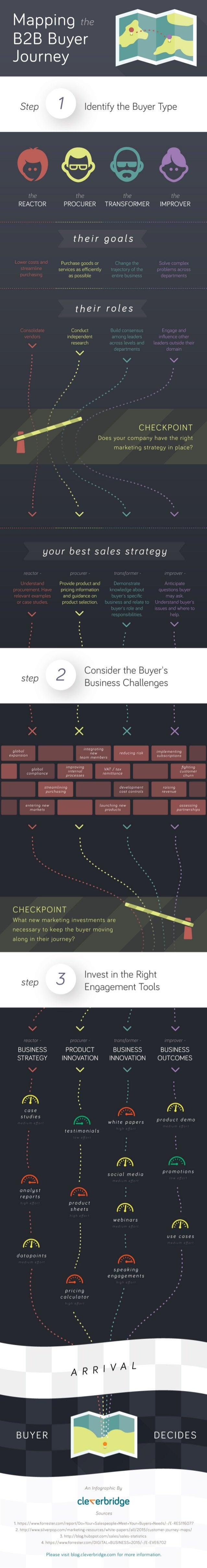 Mapping the B2B Buyer '  Journey        ii_ i_ i_ I i II It?  lII. ll; T' hill?  IIITIJ  I i  REACTOR PROCURER TRANSFORMER...