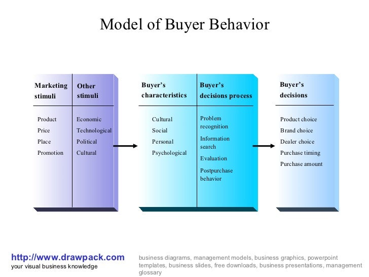 Model of Buyer Behavior http://www.drawpack.com your visual business knowledge business diagrams, management models, busin...