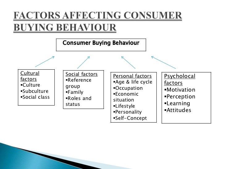 customer lifestyle and behaviour Start studying marketing chapter 5: understanding consumer and business buyer behavior learn vocabulary, terms, and more with flashcards, games, and other study tools.