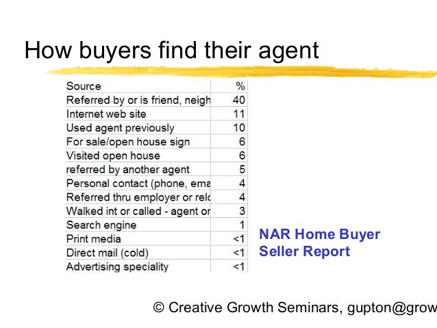 Tired of dragging buyers around?  Learn how to show six or fewer houses before they buy,n class Slide 3