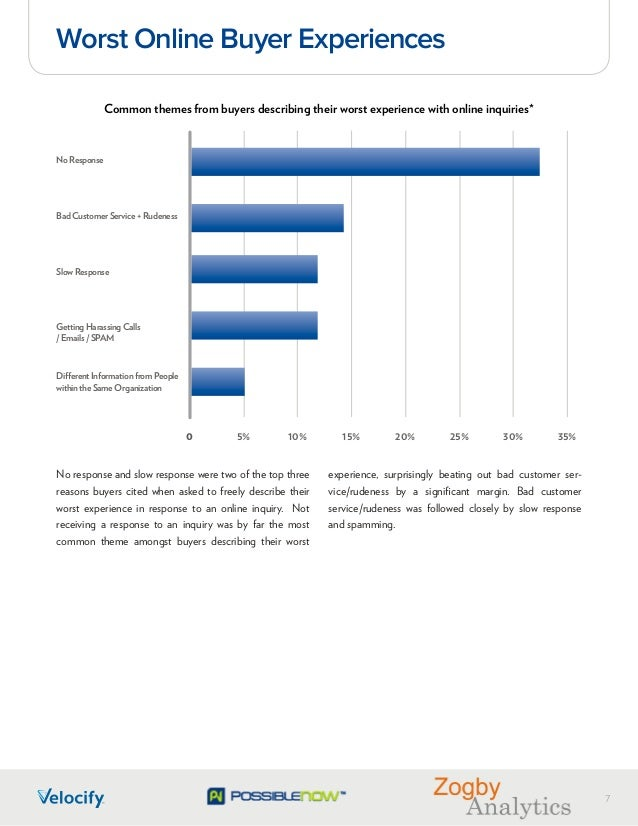 online buyer expectations a study of personal and