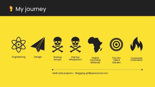 Buyer personas & Customer journey Slide 3