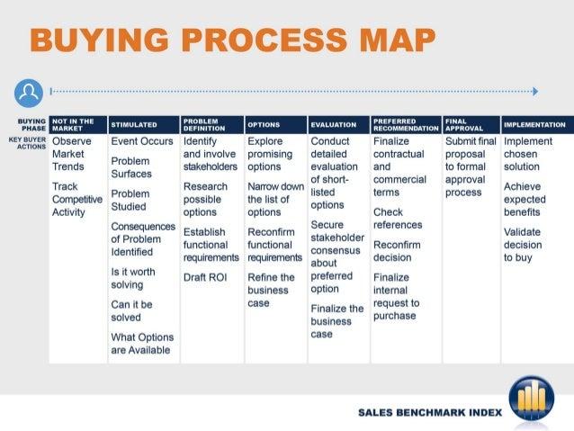Buyer process map