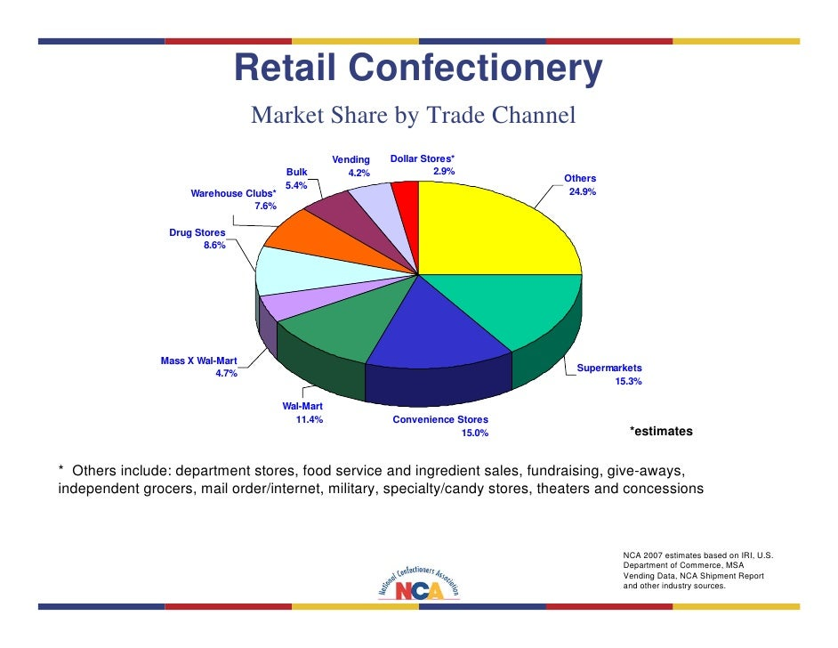Us National Confectioners Association Trends Report