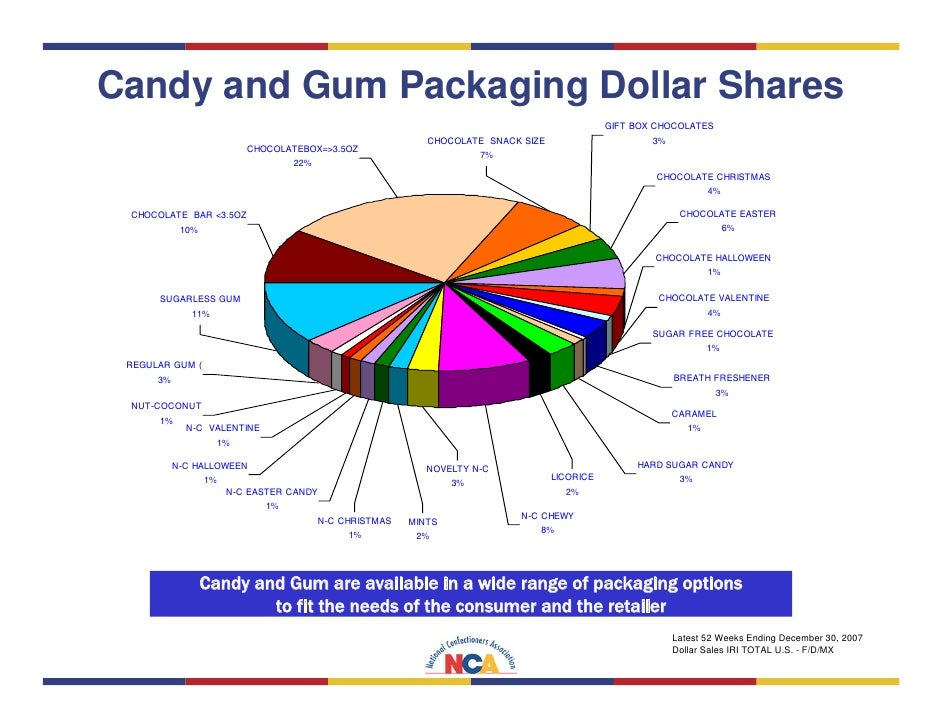 Top Selling Chocolate Bars In Ireland