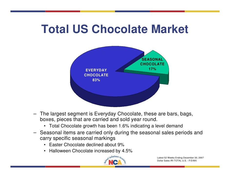 Philippines Confectionery