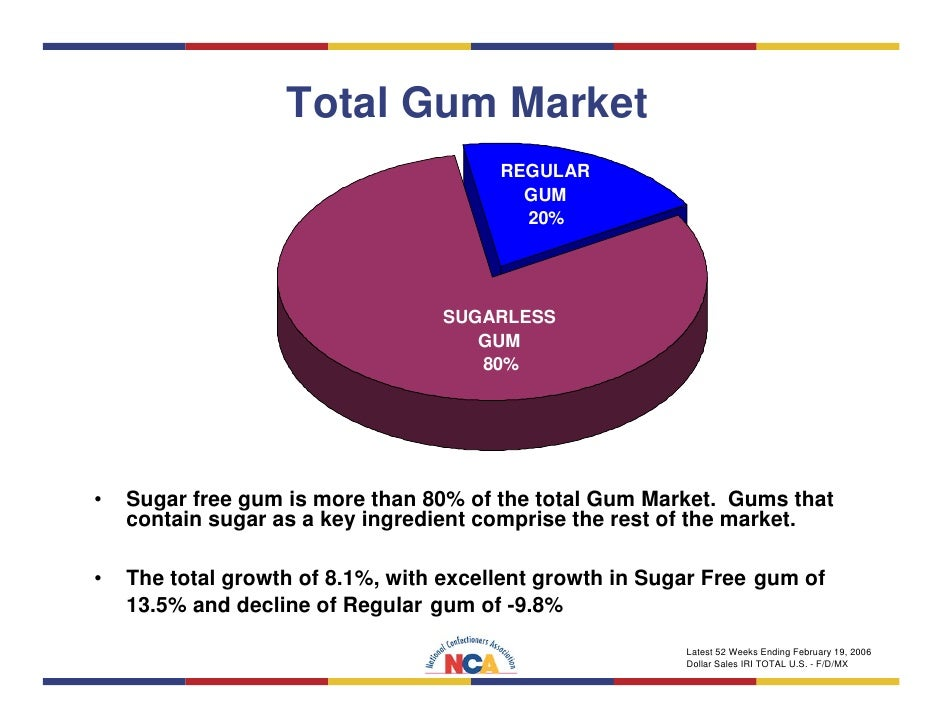 gum report Wwwagrigumcom ©agrigum 2011 gum acacia market report - march 2011 current news coming from sudan is seriously alarming regarding the supply of gum.