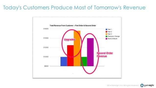 critically appraise the success of customer Customer this article seeks to enrich the understanding of critical success factors of customer experience by providing an overview of existing cfs literature and suggesting and prioritizing the specific elements of critical success factors of customer experience in order to improve bank's services.