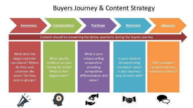 Buyers Journey & Content Strategy Awareness Consideration Purchase Retention Advocacy What does the target customer care a...