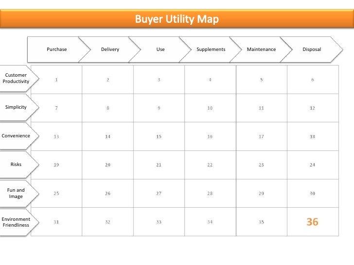 Buyer utility map.