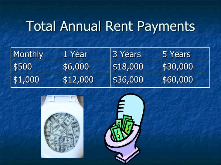 Total Annual Rent Payments Monthly 1 Year 3 Years 5 Years $500 $6,000 $18,000 $30,000 $1,000 $12,000 $36,000 $60,000