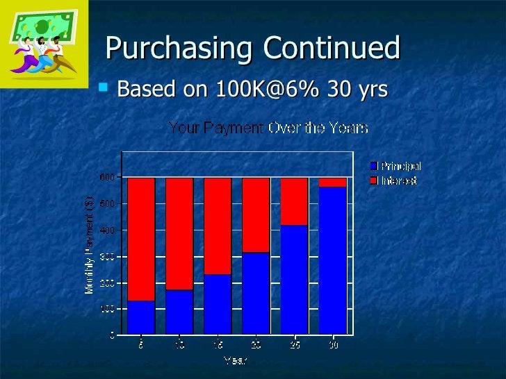Purchasing Continued <ul><li>Based on 100K@6% 30 yrs </li></ul>