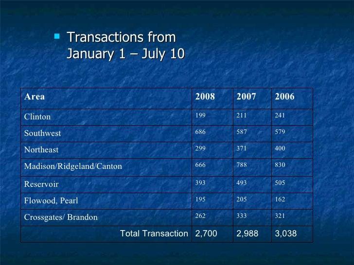 <ul><li>Transactions from January 1 – July 10 </li></ul>Area 2008 2007 2006 Clinton 199 211 241 Southwest 686 587 579 Nort...