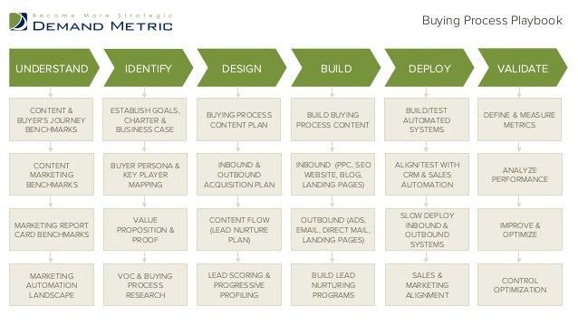Buying Process Playbook  UNDERSTAND IDENTIFY DESIGN BUILD DEPLOY VALIDATE  ESTABLISH GOALS,  CHARTER &  BUSINESS CASE  BUY...