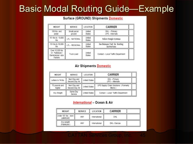 buying transportation and 3rd party logistics services part ii rh slideshare net Logistics Routing Guide Template Logistics Routing Guide Template