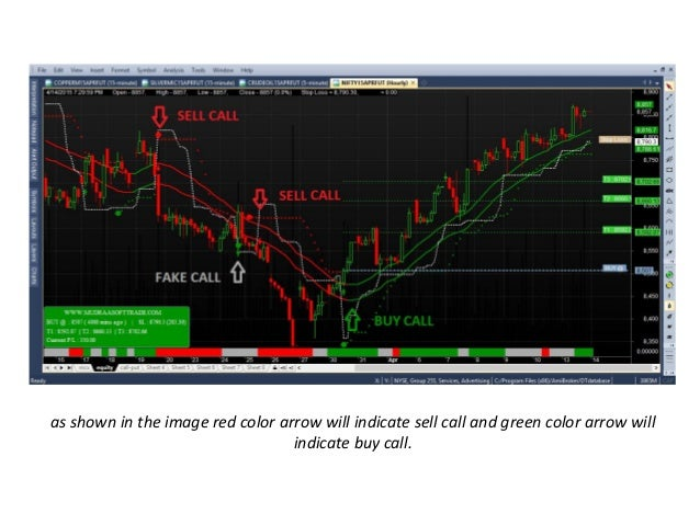 Buy Sell Signal Software, buy sell signal, intraday trading