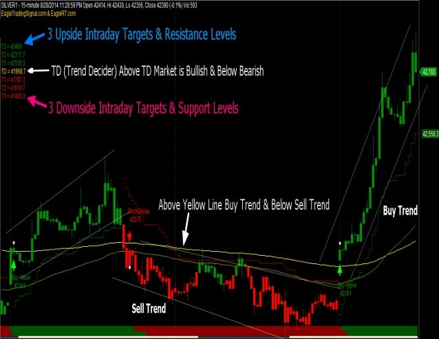 Intraday trading software with buy sell signals