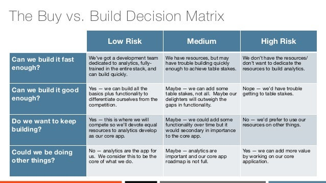 Decision Point for the Build vs. Buy Software Sourcing Decision