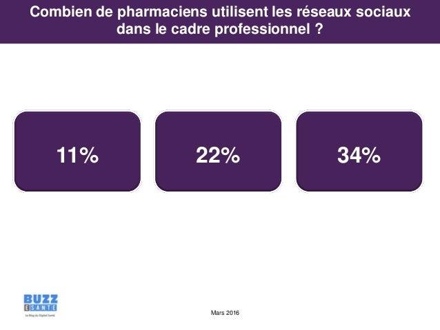 Mars 2016 11% 22% 34% Combien de pharmaciens utilisent les réseaux sociaux dans le cadre professionnel ?
