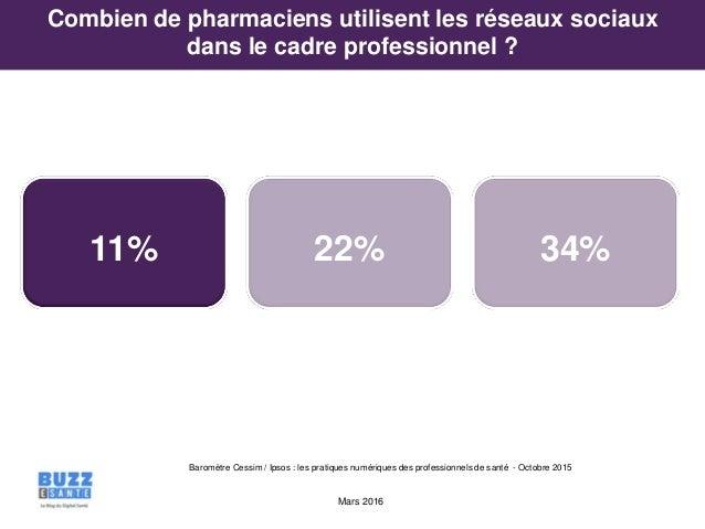 Mars 2016 11% 22% 34% Combien de pharmaciens utilisent les réseaux sociaux dans le cadre professionnel ? Baromètre Cessim ...