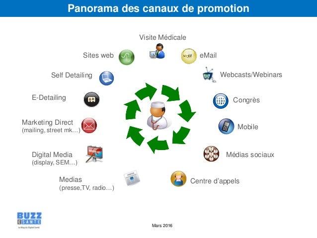 Mars 2016 Webcasts/Webinars eMail Self Detailing Sites web Marketing Direct (mailing, street mk…) Médias sociaux Mobile Ce...
