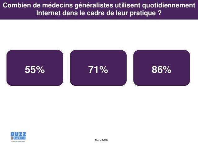 Mars 2016 55% 71% 86% Combien de médecins généralistes utilisent quotidiennement Internet dans le cadre de leur pratique ?